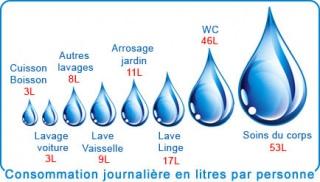 Consommation journalière d'eau par personne