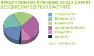 Répartition des gaz à effet de serre par secteur d'activité