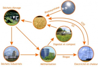 Schéma sur le biogaz