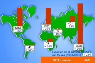 Consommation de charbon dans le monde