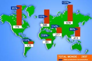 Consommation de gaz dans le monde