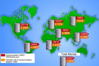 Consommation de pétrole dans le monde