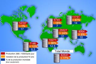 Production de pétrole dans le monde